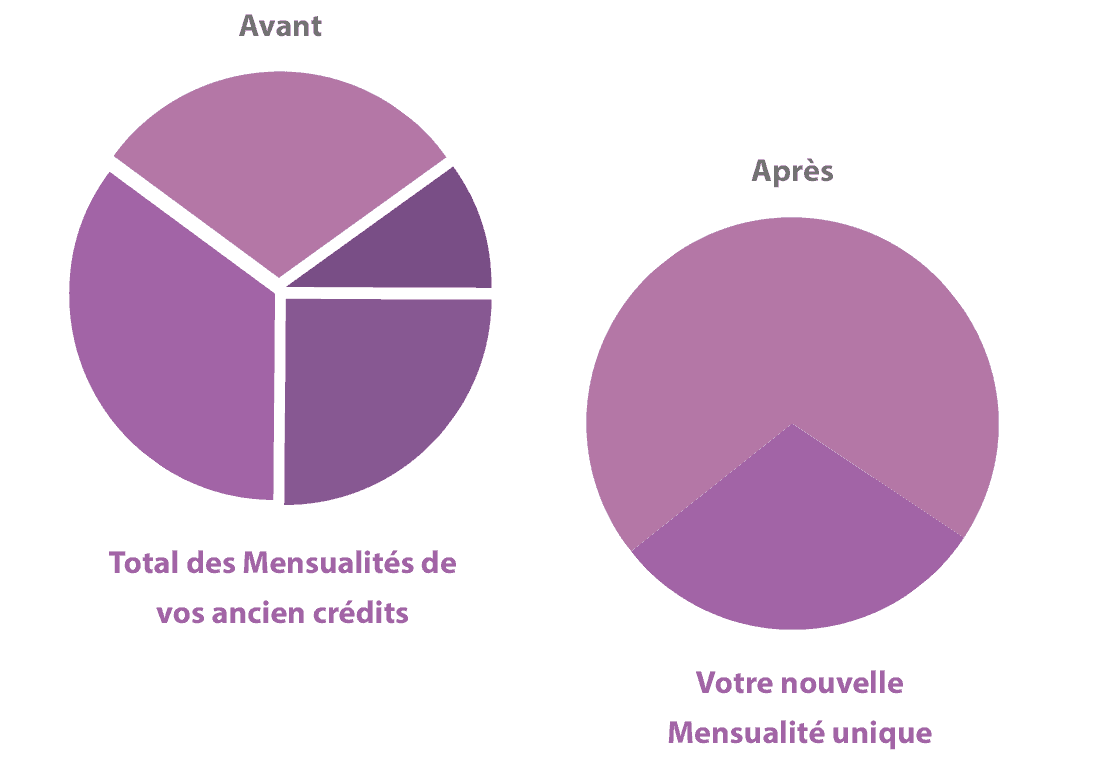illustration des gains d'un rachat de credit